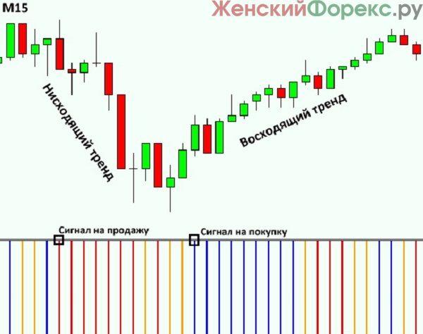 luchshie-indikatory-dlya-skalpinga