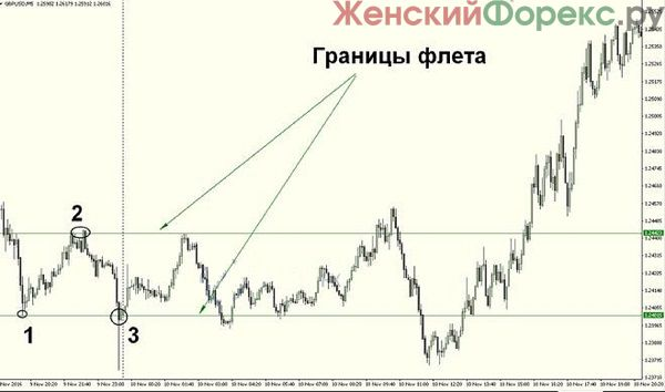 strategiya-torgovli-vo-flete