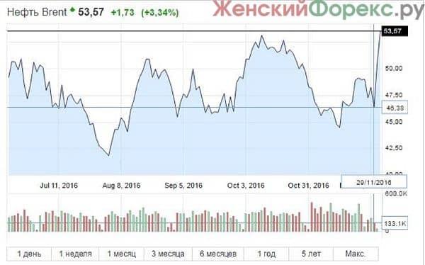 tochnyj-prognoz-kursa-dollara-na-janvar-2017-god