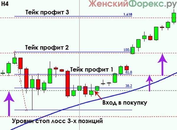 vnutridnevnaya-torgovaya-strategiya