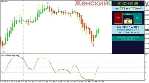 bezubytochnaya-strategiya-dlya-binarnyx-opcionov