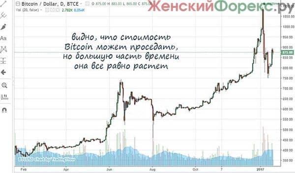 kriptovalyuty-foreks