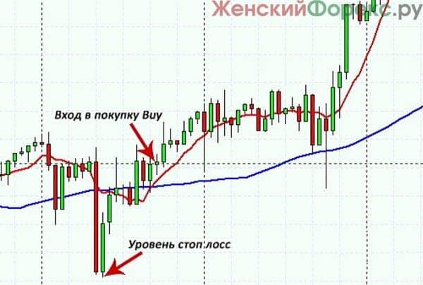 strategiya-na-skolzyashhix-srednix