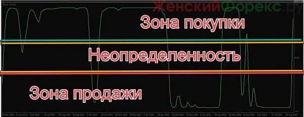 indikator-ravi