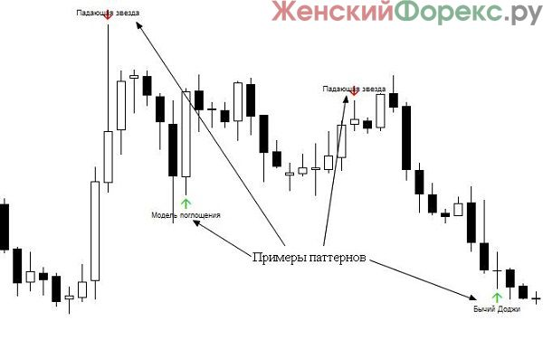 indikatory-price-action
