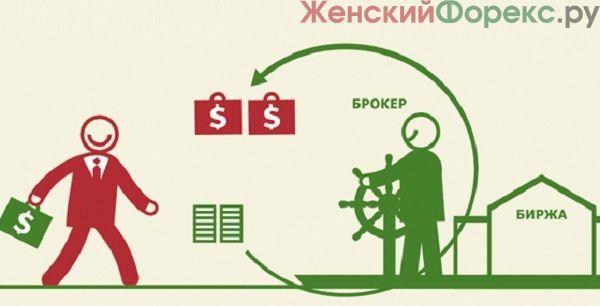 komissii-foreks-brokerov