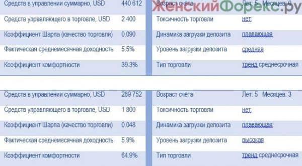 scheta-dlya-investirovaniya