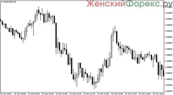 likvidnost-na-foreks