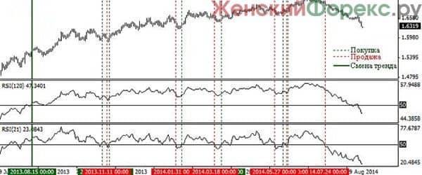 razvorotnye-indikatory