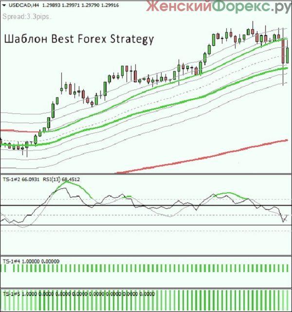 luchshaja-strategija-foreks