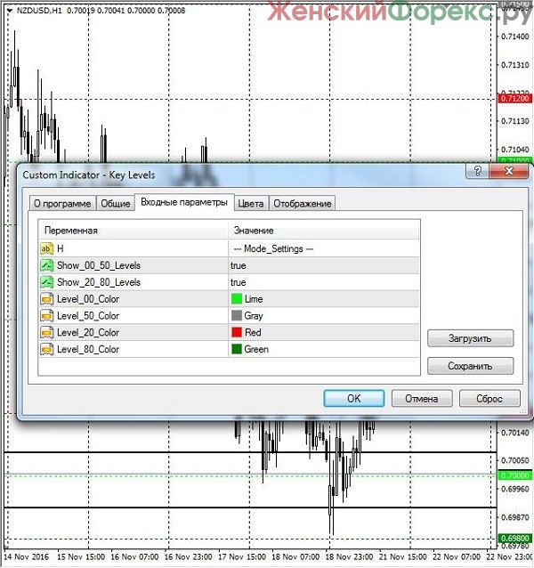 indikator-key-levels