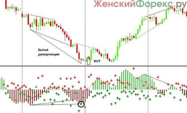 indikator-macd-divergence