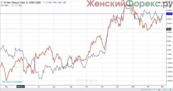 obligacii-foreks