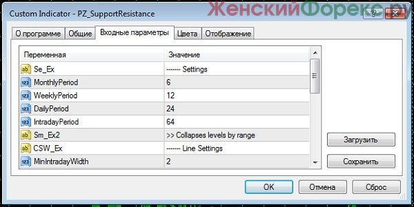 pz-support-resistance