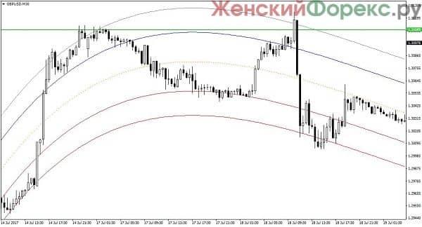 indikator-mean-reversion