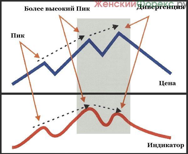 divergenciya-na-binarnyx-opcionax