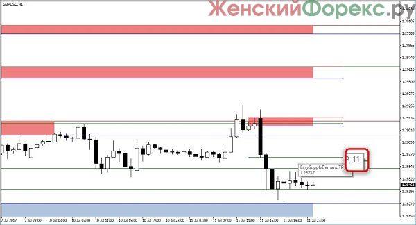 indikator-easy-supply-demand