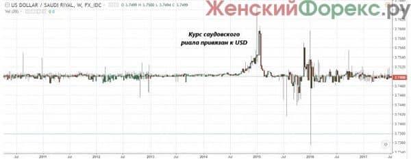 torgovlya-dollarom