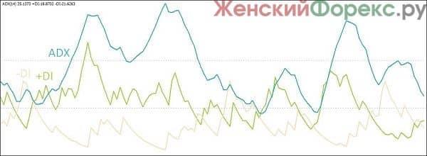 indikator-adx-dlya-binarnyx-opcionov