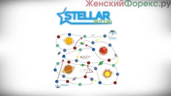 kriptovalyuta-stellar