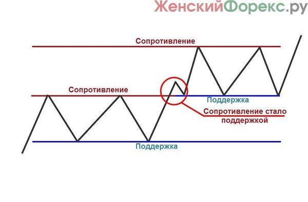 bezindikatornaya-torgovlya-binarnymi-optsionami