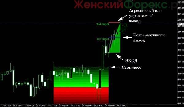 strategiya-secret-profit-levels