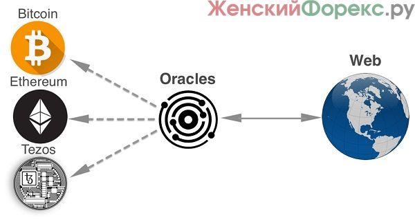 blokcheyn-orakul
