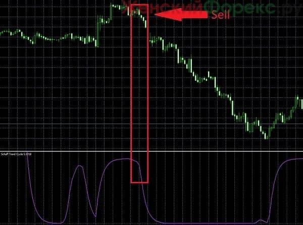 indikator-mtf-schaff-trend-cycle