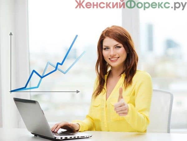 Индикатор ForexMT4Systems Cycle