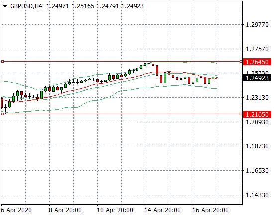 Прогноз Фунт/Доллар (GBPUSD) на неделю 20.04.2020 — 24.04.2020